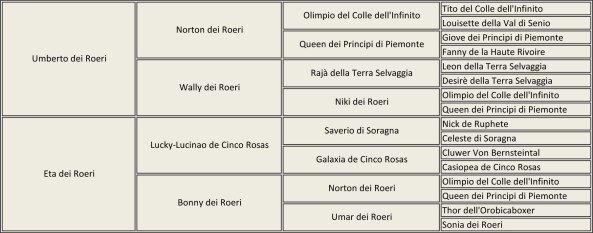 Nira dei Roeri pedigree